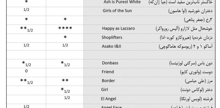 جدول ارزشگذاری فیلمهای جشنواره کن تا روز هفتم