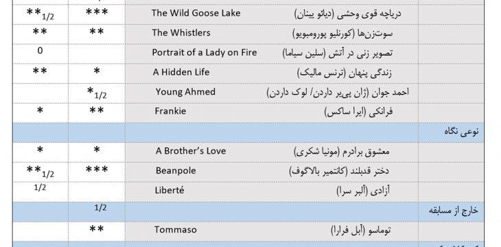 جدول ارزشگذاری فیلمهای جشنواره کن ۲۰۱۹ تا روز هفتم